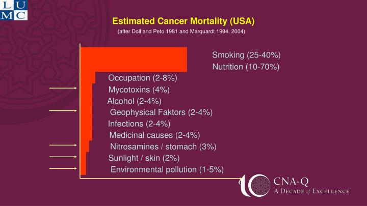 Estimated Cancer Mortality (USA)