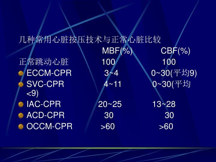 几种常用心脏按压技术与正常心脏比较