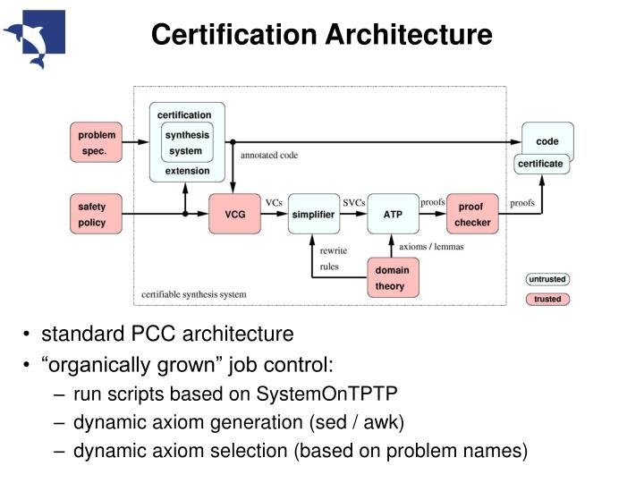 Certification Architecture