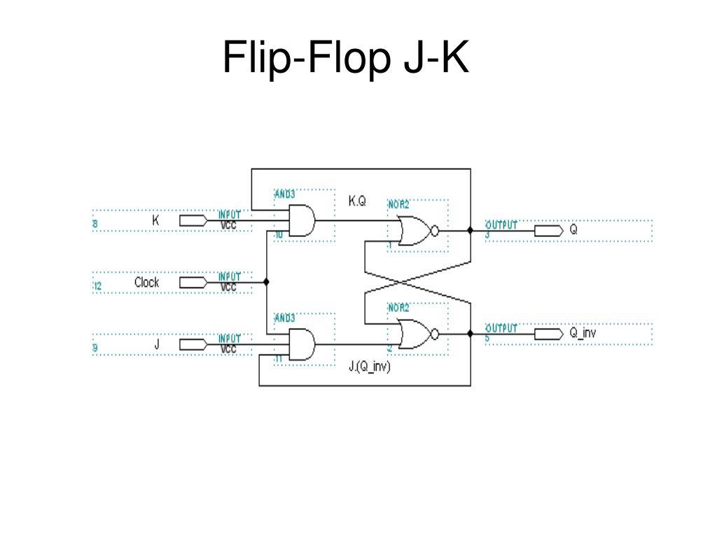 Ppt Flip Flop J K Powerpoint Presentation Id5187902 Block Diagram Jk Slide1 N