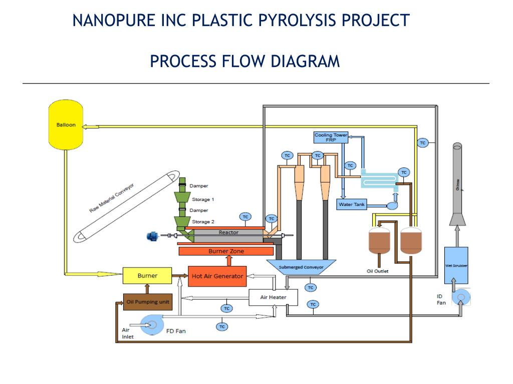 PPT - NANOPURE INC Engineering and Pyrolysis Consultant