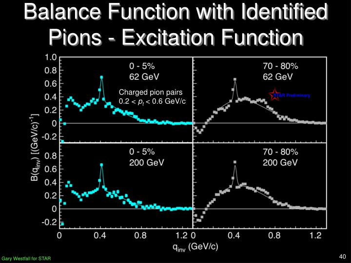 Balance Function with Identified Pions - Excitation Function