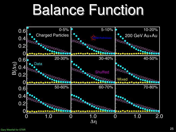 Balance Function