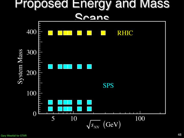 Proposed Energy and Mass Scans