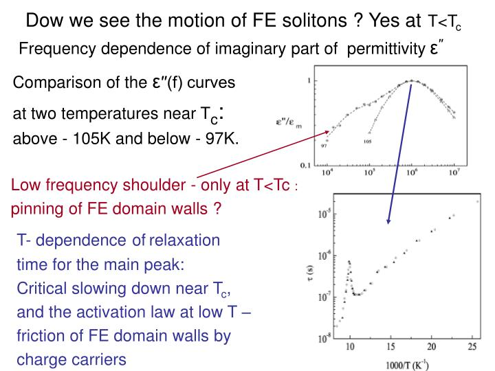 Dow we see the motion of FE solitons ? Yes at
