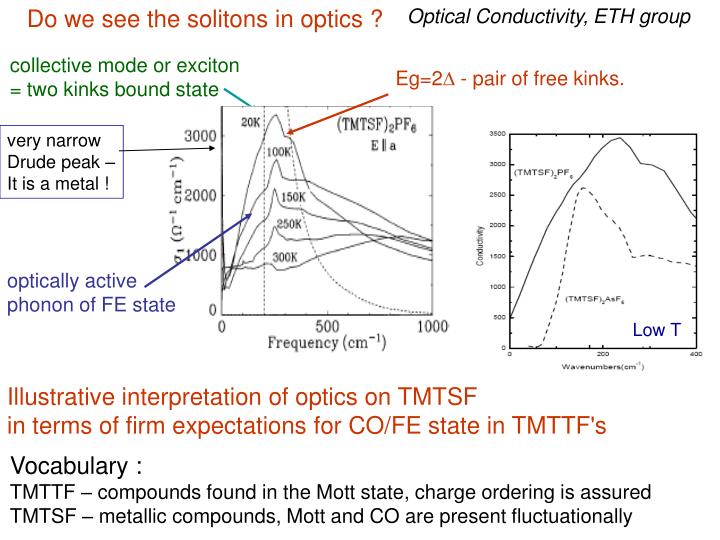 Do we see the solitons in optics ?