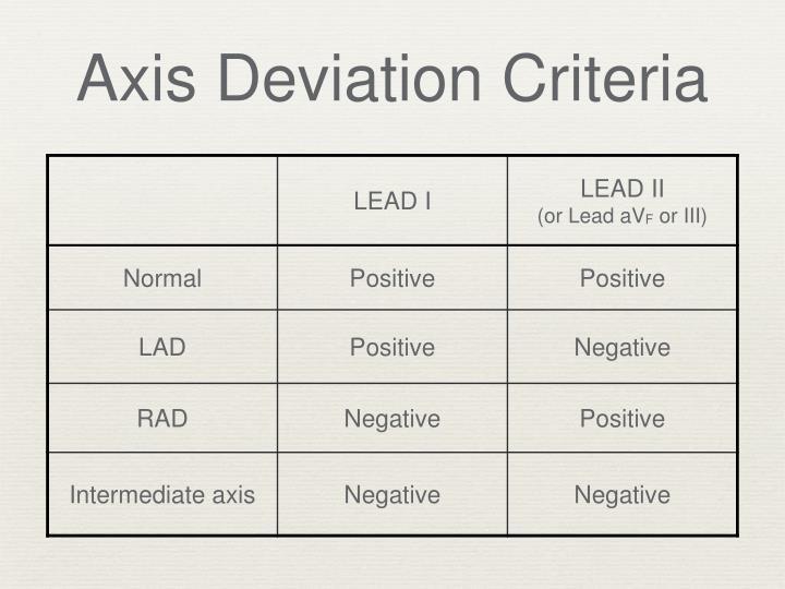 Axis deviation criteria