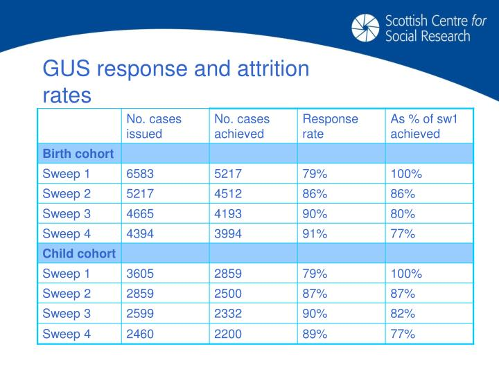 GUS response and attrition rates