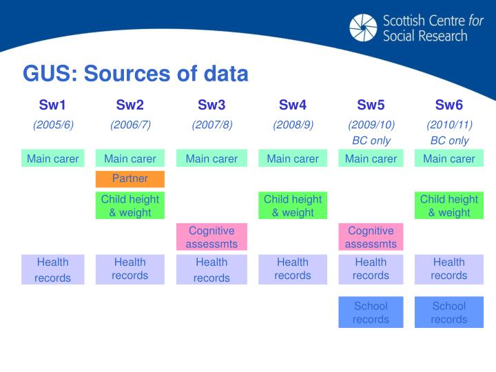 GUS: Sources of data