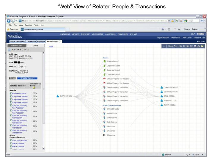 """""""Web"""" View of Related People & Transactions"""