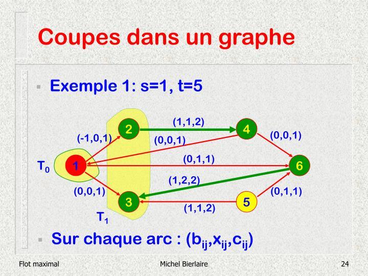 Coupes dans un graphe