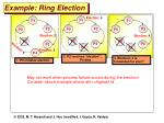 example ring election