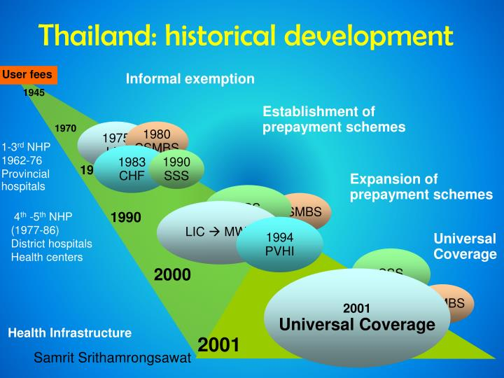 Thailand: historical development