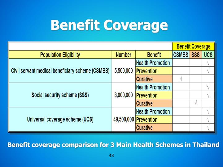 Benefit Coverage