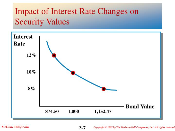 Impact of Interest Rate Changes on Security Values