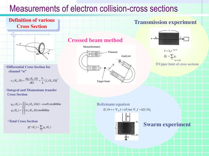 Measurements of electron collision-cross sections