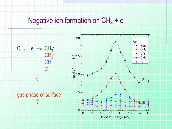 Negative ion formation on CH