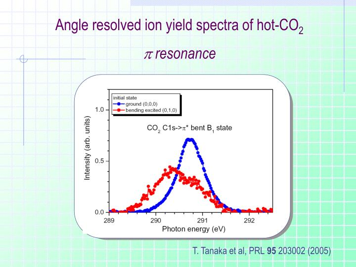 Angle resolved ion yield spectra of hot-CO