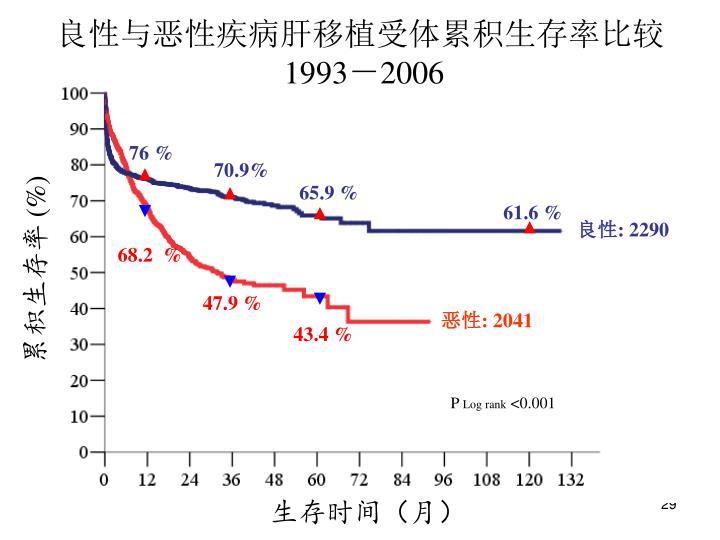 良性与恶性疾病肝移植受体累积生存率比较