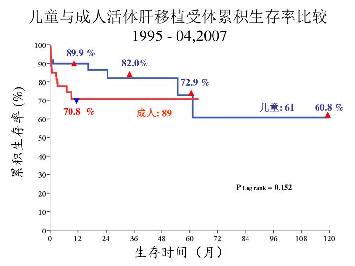 儿童与成人活体肝移植受体累积生存率比较