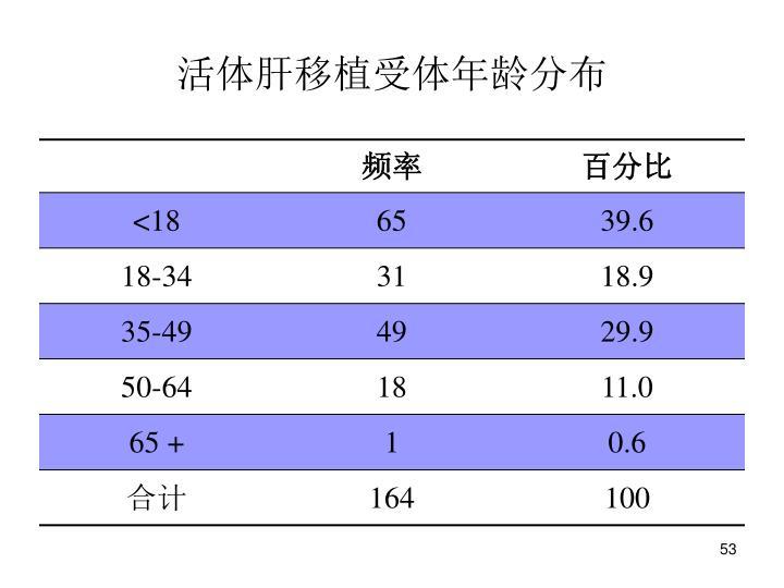 活体肝移植受体年龄分布