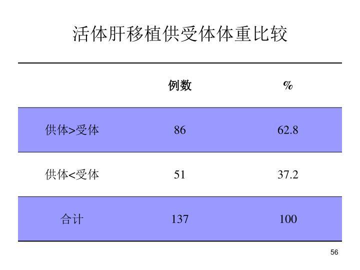 活体肝移植供受体体重比较