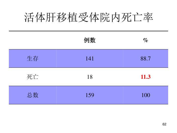 活体肝移植受体院内死亡率