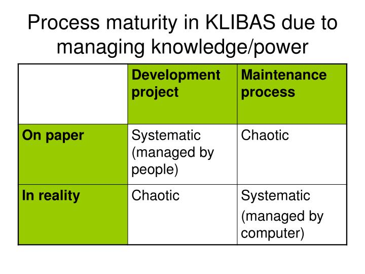 Process maturity in KLIBAS due to managing knowledge/power