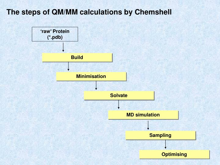 The steps of QM/MM calculations by Chemshell