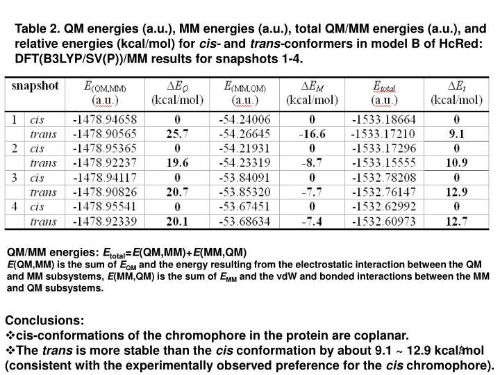 Table 2. QM energies (a.u.), MM energies (a.u.), total QM/MM energies (a.u.), and relative energies (kcal/mol) for