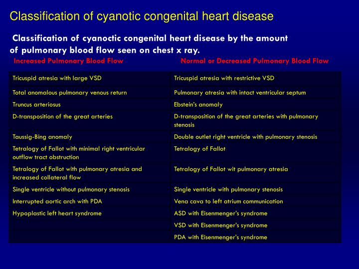 Classification of cyanotic congenital heart disease