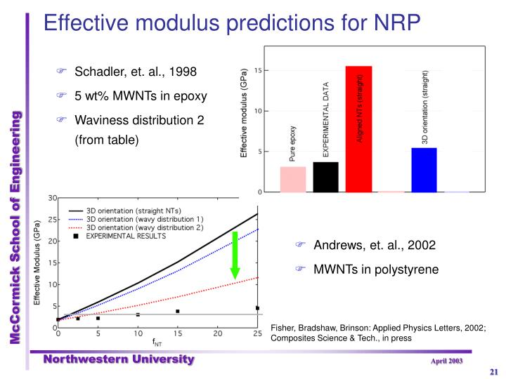 Effective modulus predictions for NRP