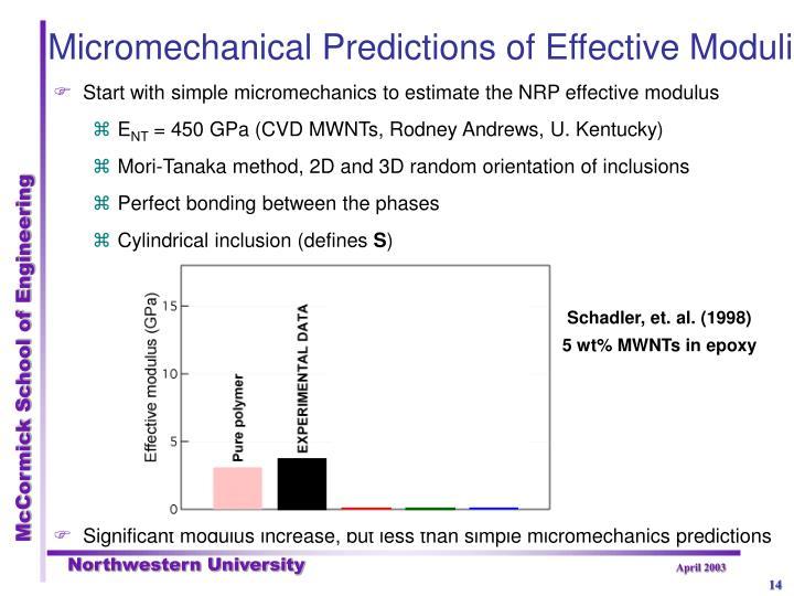 Micromechanical Predictions of Effective Moduli