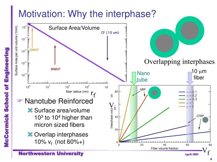 Overlapping interphases