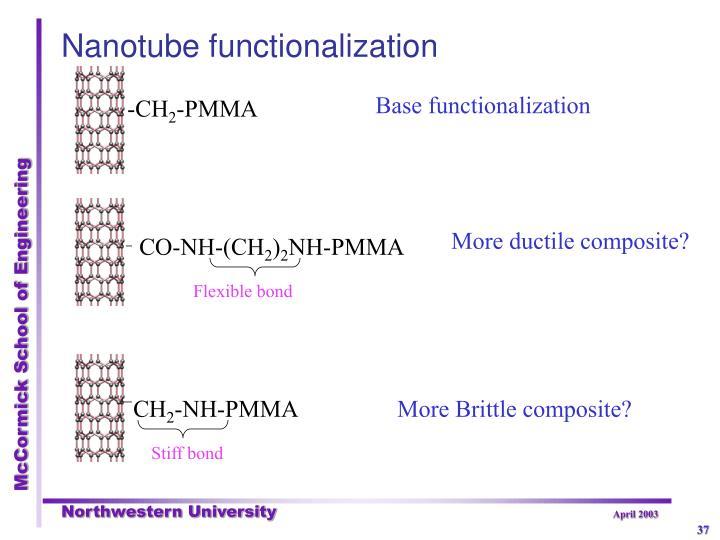 Nanotube functionalization