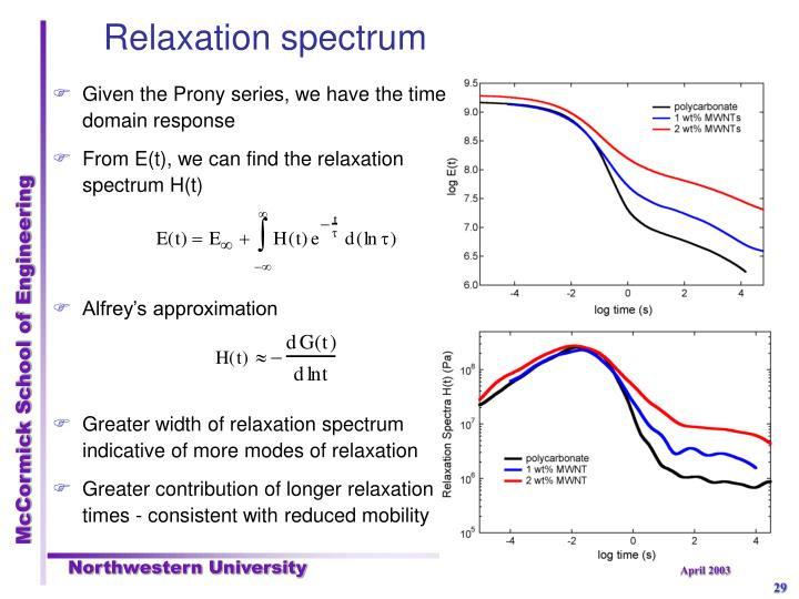 Relaxation spectrum