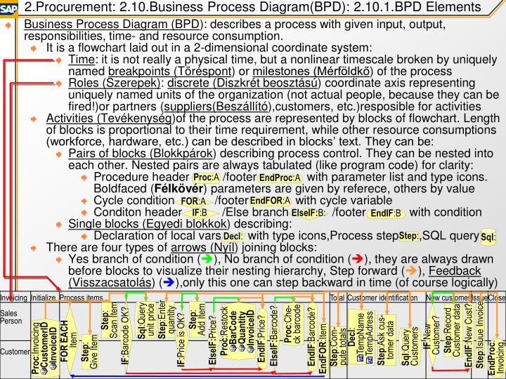 2.Procurement: 2.10.Business Process Diagram(BPD): 2.10.1.BPD Elements