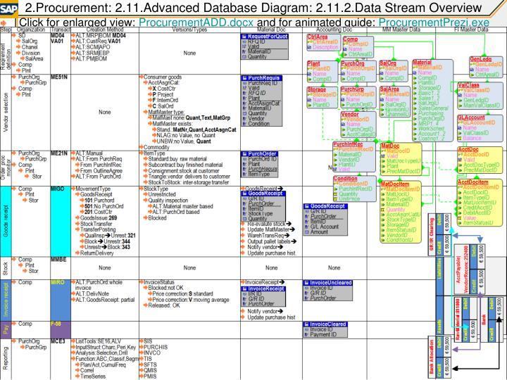 2.Procurement: 2.11.Advanced Database Diagram: 2.11.2.Data Stream Overview