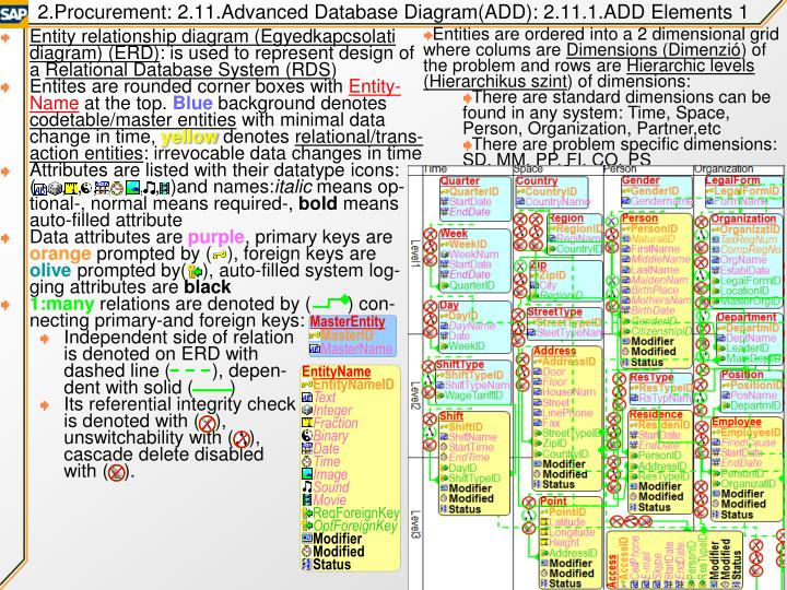 2.Procurement: 2.11.Advanced Database Diagram(ADD): 2.11.1.ADD Elements 1