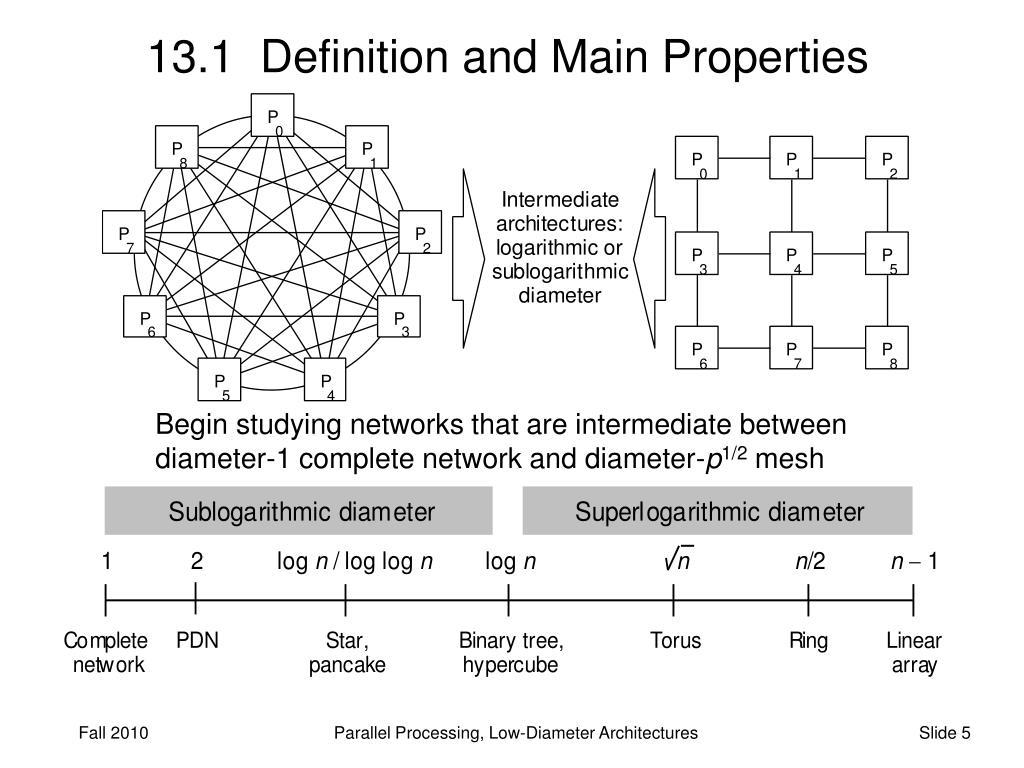 Hypercube network definition
