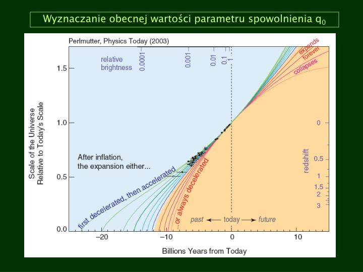 Wyznaczanie obecnej wartości parametru spowolnienia q