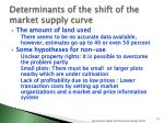 determinants of the shift of the market supply curve1