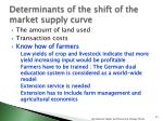 determinants of the shift of the market supply curve4