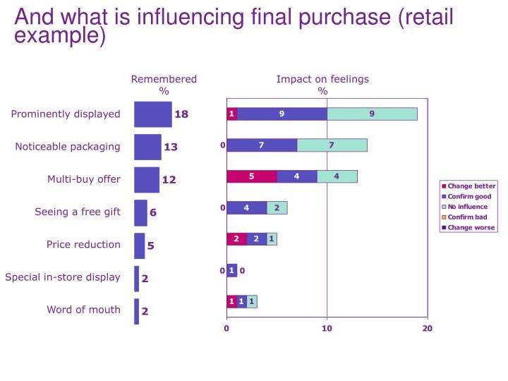 And what is influencing final purchase (retail example)