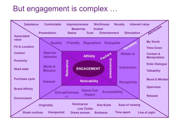 But engagement is complex …