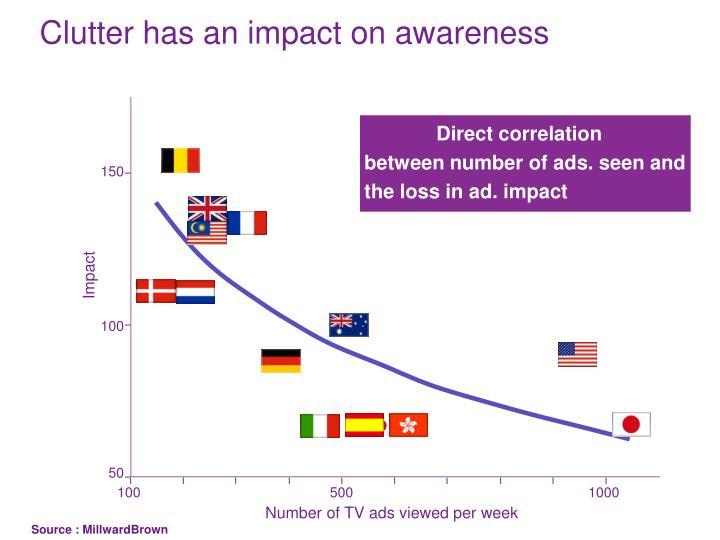 Clutter has an impact on awareness