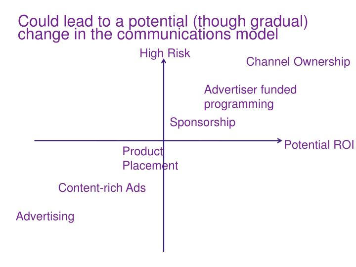 Could lead to a potential (though gradual) change in the communications model