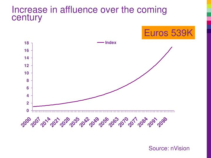 Increase in affluence over the coming century
