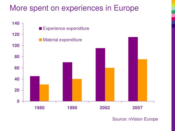 More spent on experiences in Europe