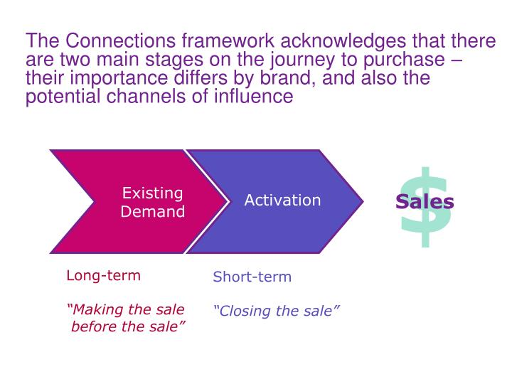 The Connections framework acknowledges that there are two main stages on the journey to purchase – their importance differs by brand, and also the potential channels of influence